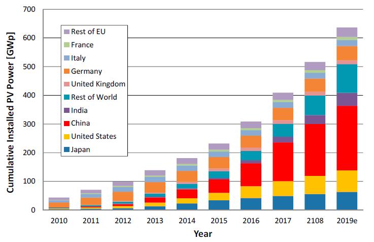 تعرف علي سوق الطاقة الشمسية العالمي في ارقام