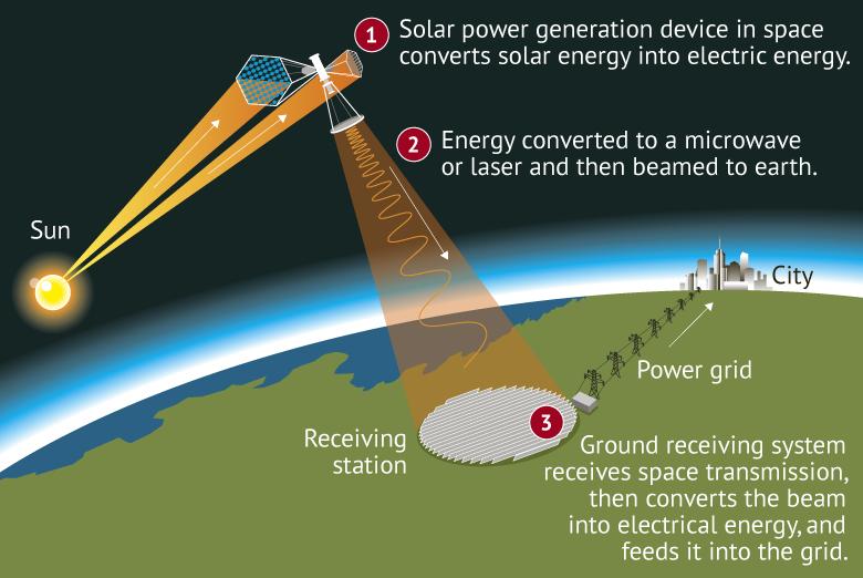 الصين تستعد لبناء أول محطة طاقة شمسية في الفضاء