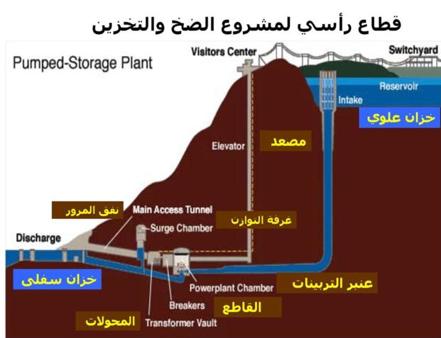 تعرف علي تكنولوجيا الضخ والتخزين واكبر محطة توليد وتخزين للطاقات المتجددة في الشرق الاوسط بجبل عتاقة