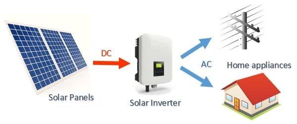 توريد مهمات محطة طاقة شمسية بقدرة 20 ك وات
