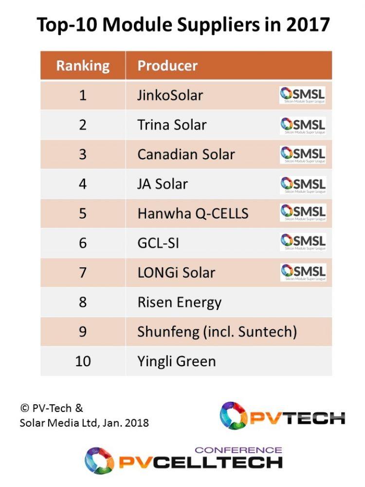 أكبر موردي الالواح الشمسية لعام 2017