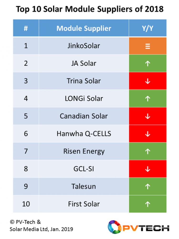 العشرة الكبار,قائمة اكبر عشر موردين للالواح الشمسية لعام 2018